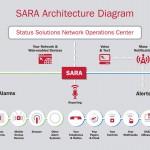 SARA3